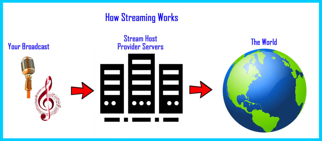 How Streaming Works